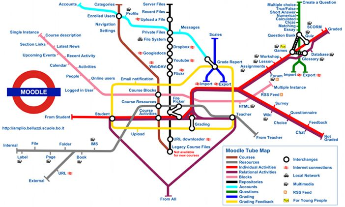 moodle tube map small